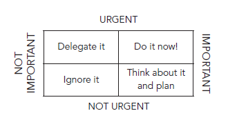 ELT priority matrix