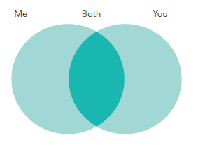 Example of a venn diagram